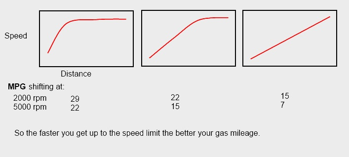 MPG vs Acceleration